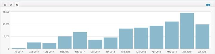 しれっとブログのアクセス数