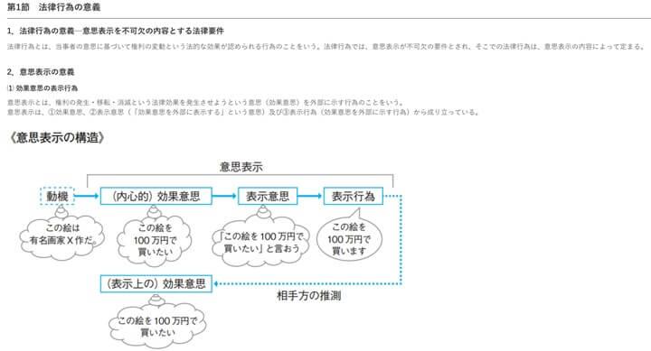 資格スクエア予備試験のテキスト図