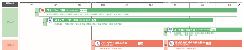 伊藤塾22年合格目標スタンダードコース