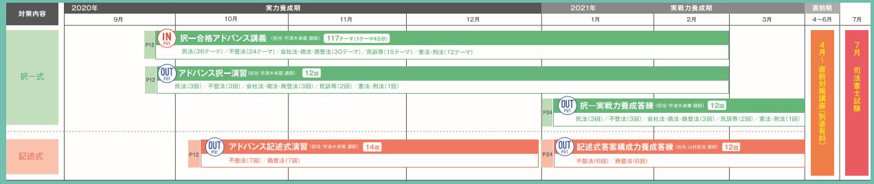 伊藤塾アドバンスコース