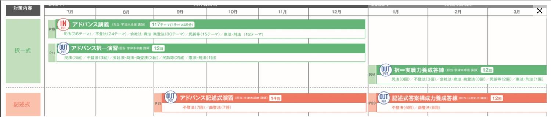 伊藤塾22年合格目標アドバンスコース