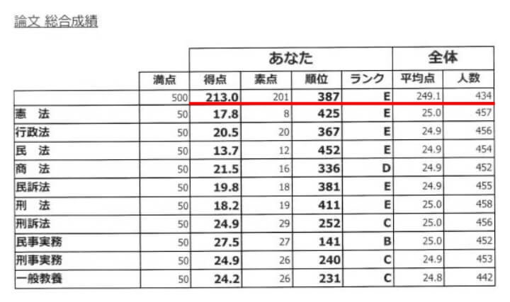 予備論文試験伊藤塾直前模試の成績2020年